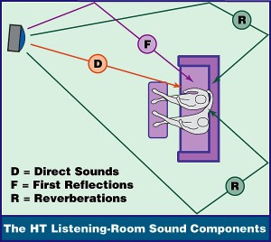Home theater reflection points and sound waves